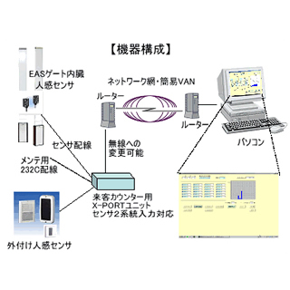 ANALYSTIC SOLUTION 【かぞえたろう】来客情報の収集動向分析ソリューション