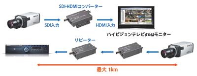 HD-SDIコンバーター&リピーター