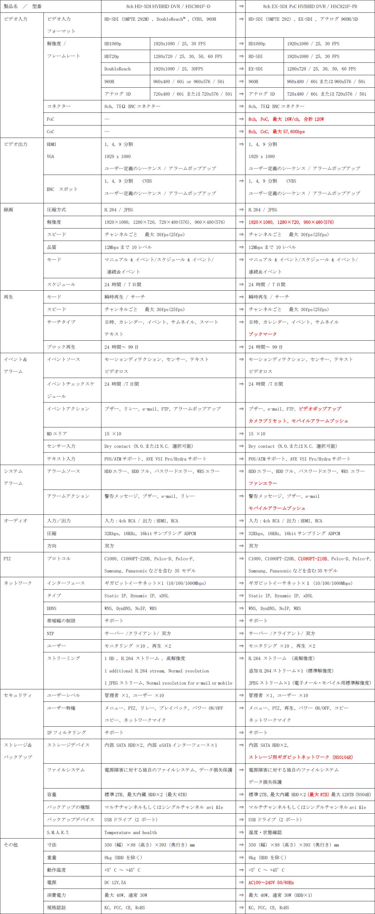 WEBGATE HSC801F-D(生産・販売終了)→HSC821F-PD(後継機種) 主な仕様