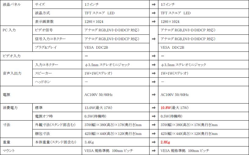 [生産・販売終了]LCD-AD172SEB→[後継機種]LCD-AD173SEB 主な仕様の違い