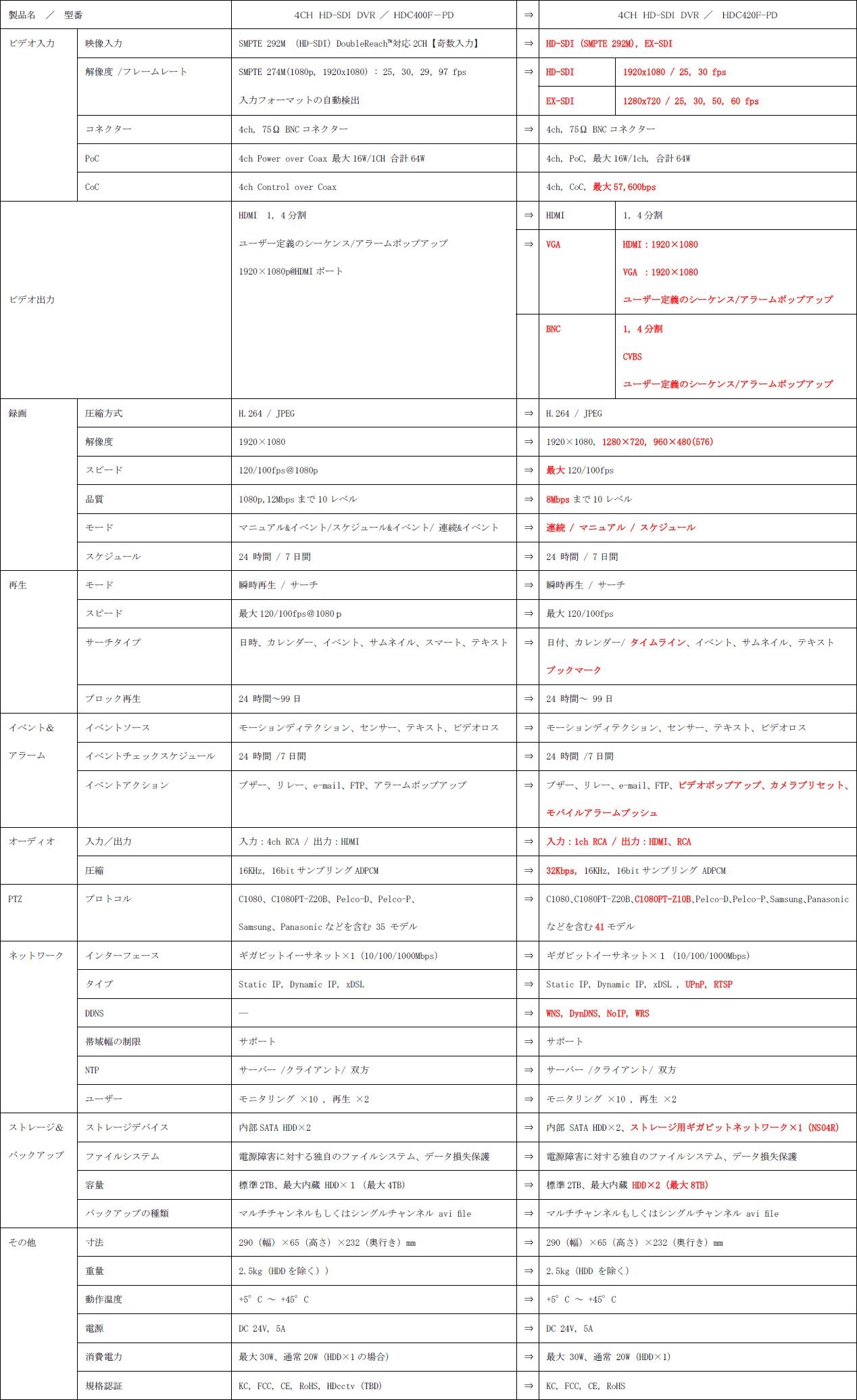 WEBGATE HDC400F-PD(生産・販売終了)→HDC420F-PD(後継機種) 主な仕様