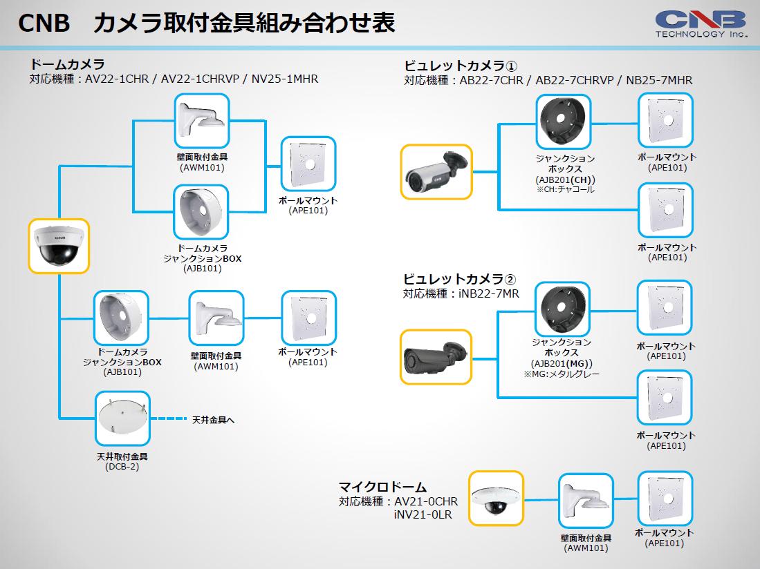 CNB カメラ取付金具組み合わせ表