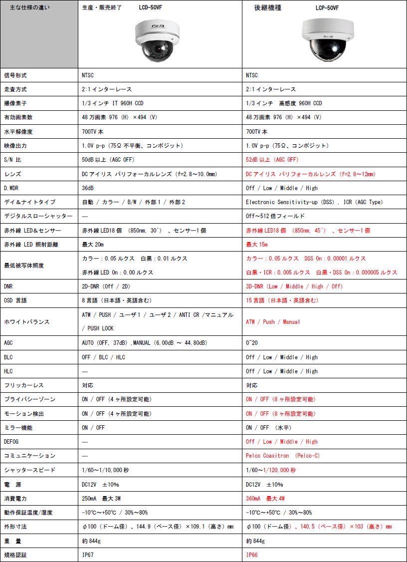 LCD-50VF(生産・販売終了)→LCP-50VF(後継機種) 主な仕様