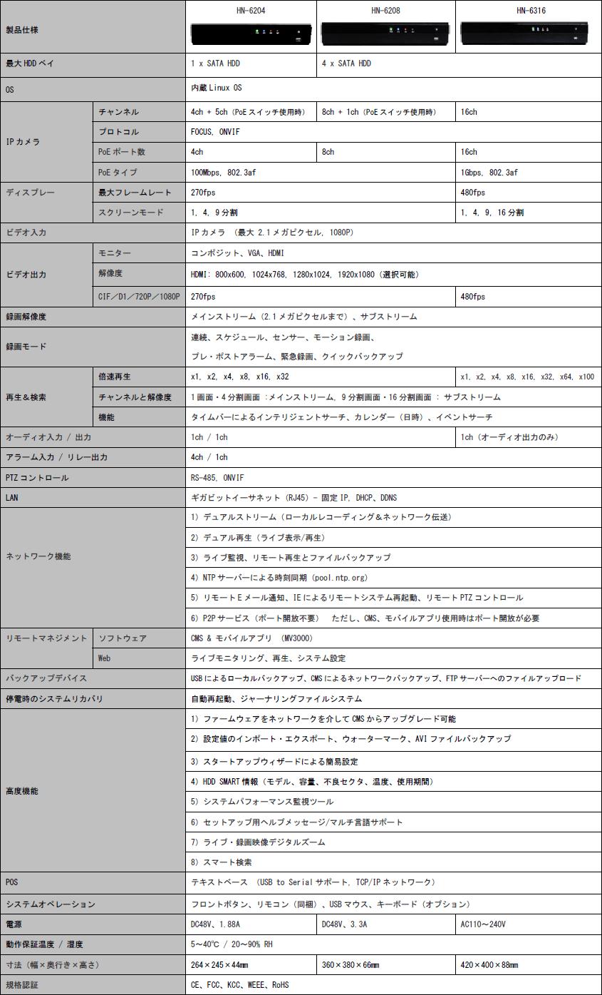 HN-6204/HN-6208/HN-6316 主な仕様