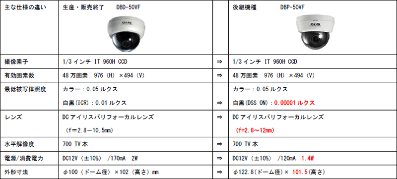 CNB DBD-50VF(生産・販売終了)→DBP-50VF(後継機種)