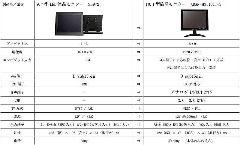 9.7型LED液晶モニター SB972→10.1型液晶モニター ADAN-MNT101T-3