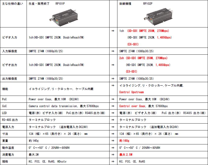 RP101P→RP102P 主な仕様