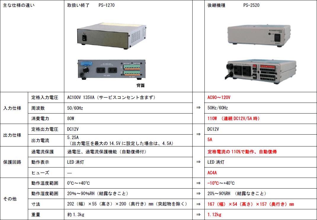 PS-1270→PS-2520 主な仕様