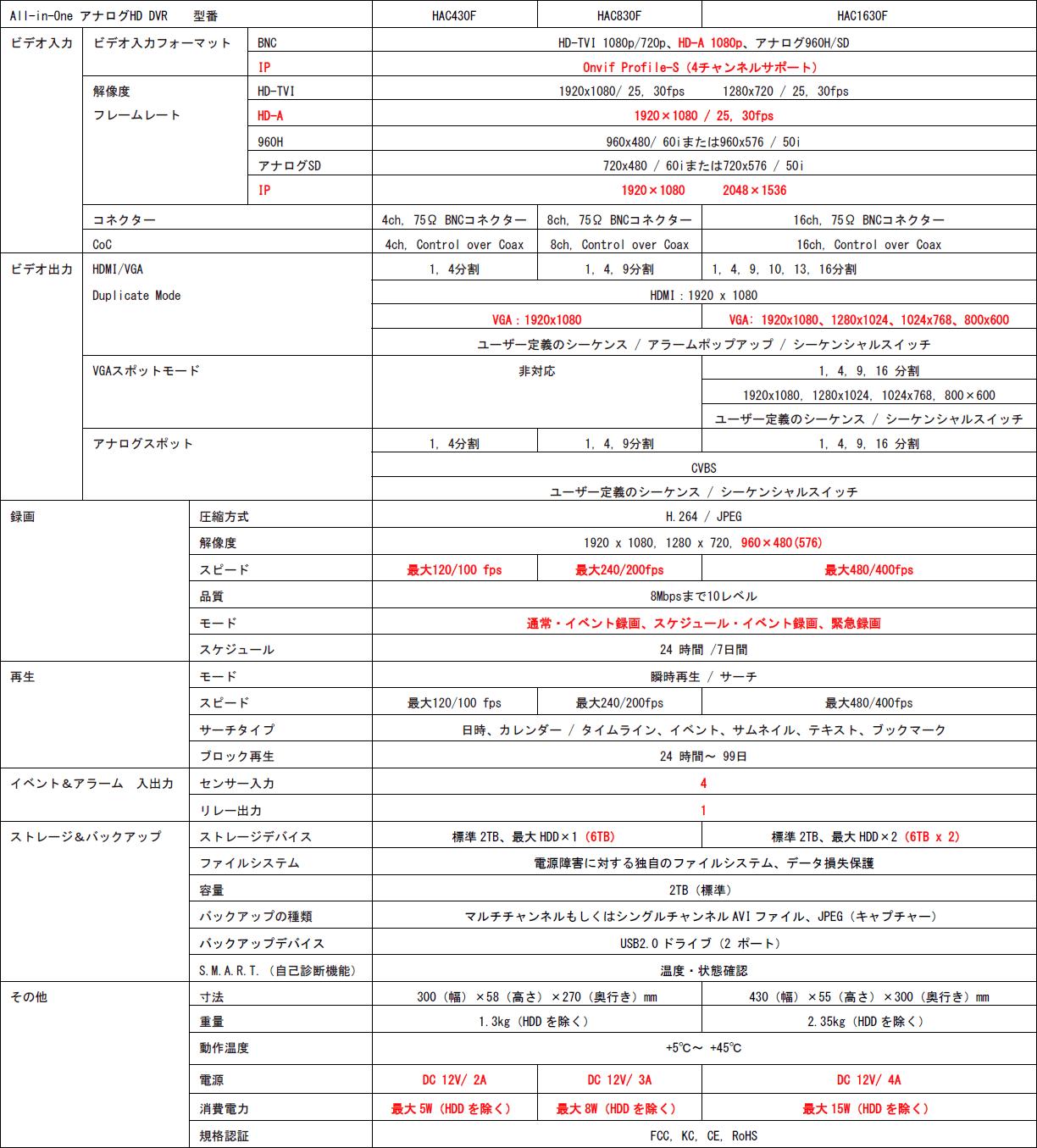 HAC430F / HAC830F / HAC1630F 主な仕様