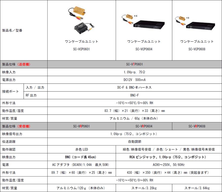 SC-VCP0601/SC-VCP0604/SC-VCP0608 主な仕様