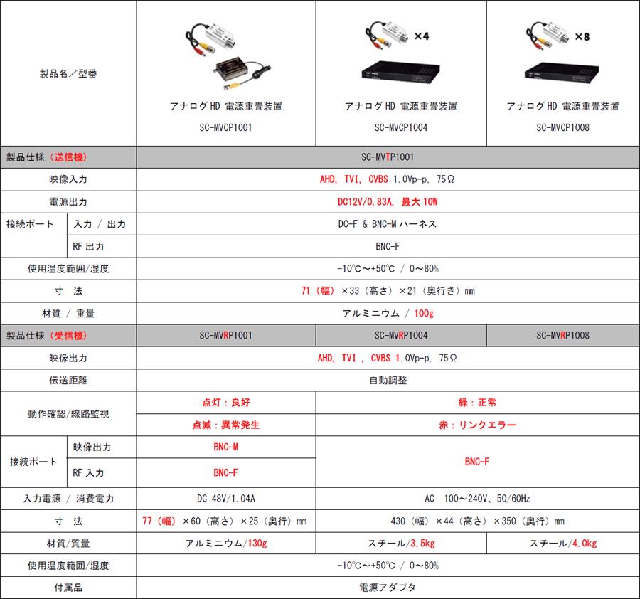 SC-MVCP1001/SC-MVCP1004/SC-MVCP1008 主な仕様