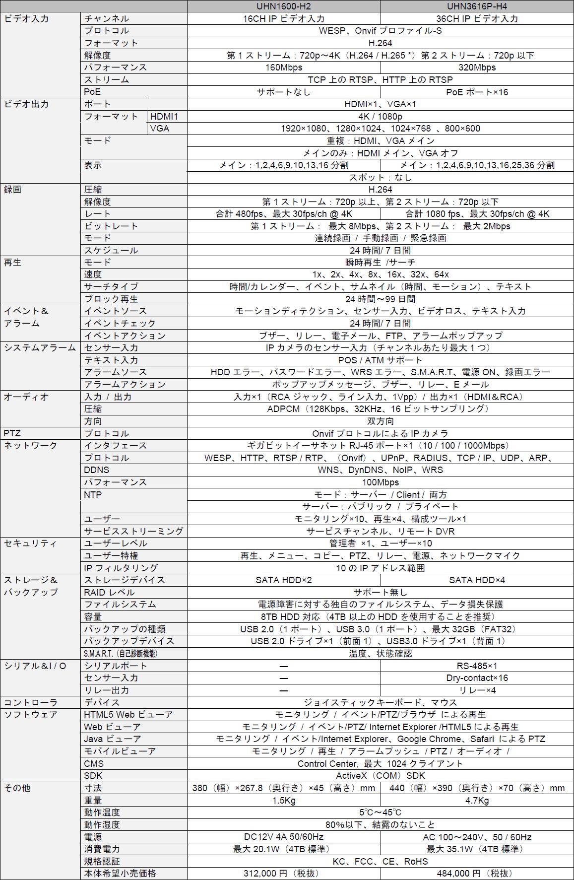 UHN1600-H2(16ch)/UHN3616P-H4(36ch) 主な仕様