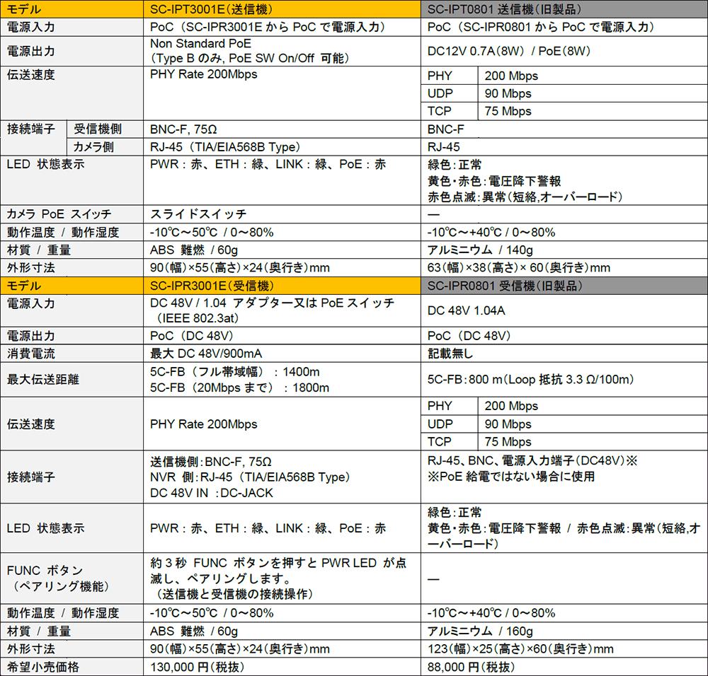 SC-IPC3001E 仕様