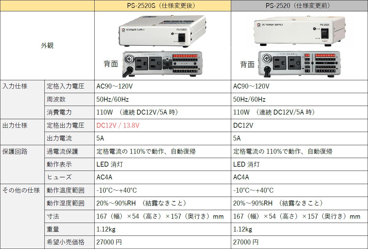 仕様変更 ダイワインダストリ社製 電源ボックス PS-2520S