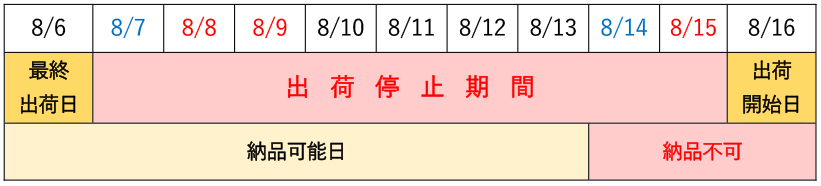 出荷停止期間2021年8月